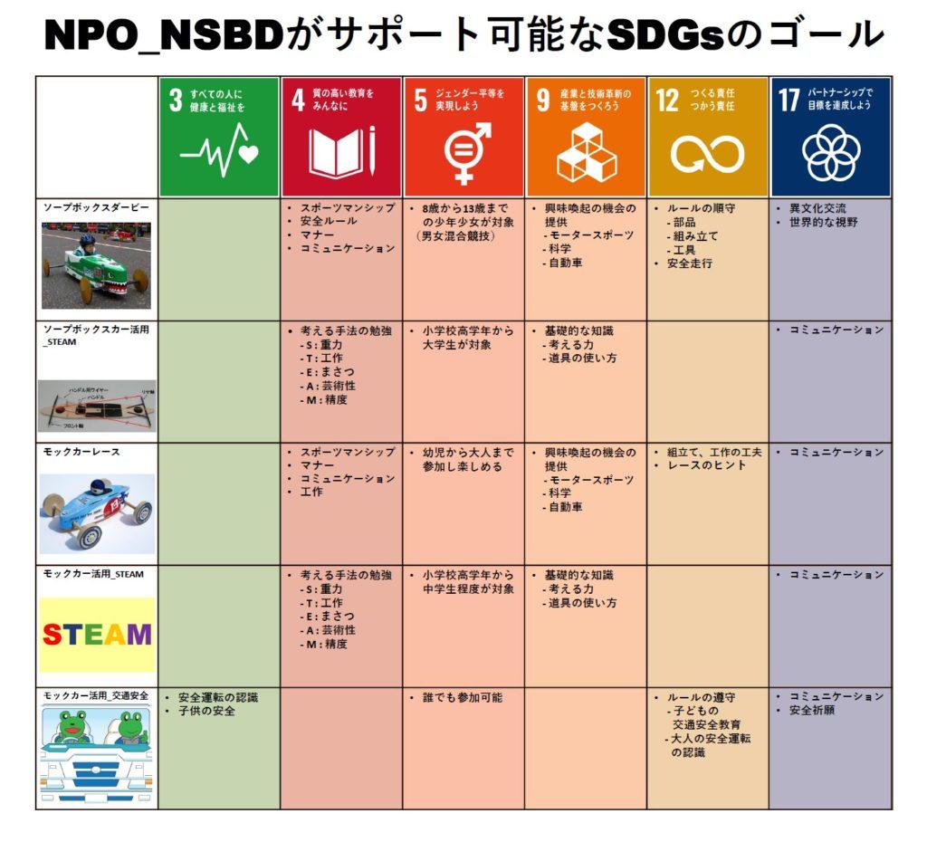 SDGs コミット宣言のページを追加しました